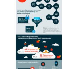 Weltweite Studie: Ransomware ist die größte Cyber-Bedrohung für KMU