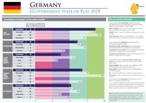EU eGovernment Benchmark 2018 Deutschland. obs/Capgemini
