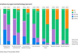 Ericsson Mobility Report: Geschätzte 1,5 Milliarden 5G-Anschlüsse bis 2024