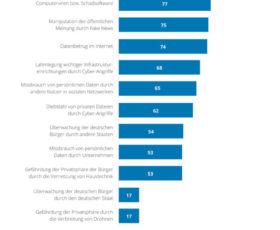 """""""Cyber Security Report"""": Industrie 4.0 für Deutschland entscheidend, aber nur bedingt sicher"""