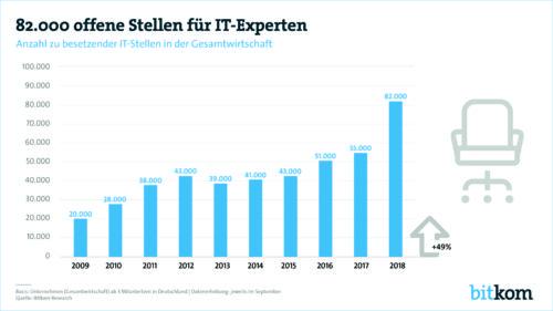 82.000 offene Stellen für IT-Experten