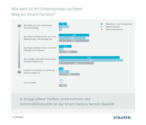 Unternehmen auf dem Weg zur Smart Factory. Quelle: Staufen AG