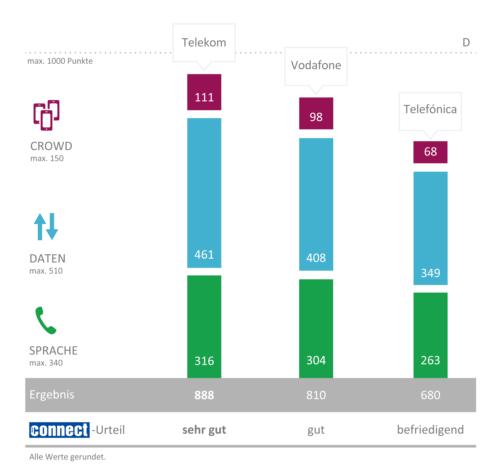 Deutsche Telekom und T-Mobile gewinnen den connect-Netztest. obs/P3 communications