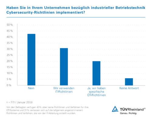 Cybergefahren für Industrieanlagen unterschätzt