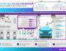 BearingPoint-Umfrage: Bei jedem vierten Unternehmen aus der Automobilindustrie ist Big Data bereits voll implementiert