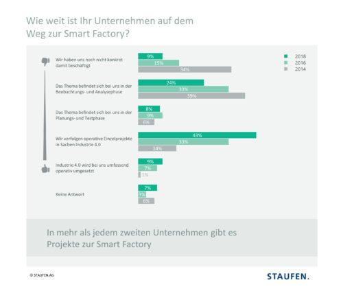 STAUFEN.-Studie-Industrie-4.0-2018-180829