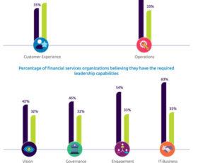Banken und Versicherungen haben Digitale Transformation unterschätzt