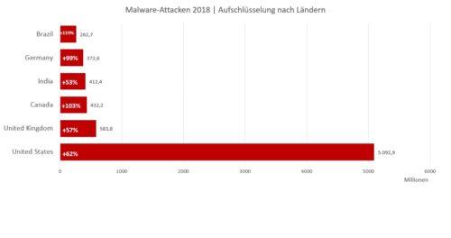 Malware-Attacken - Aufschlüsselung nach Ländern