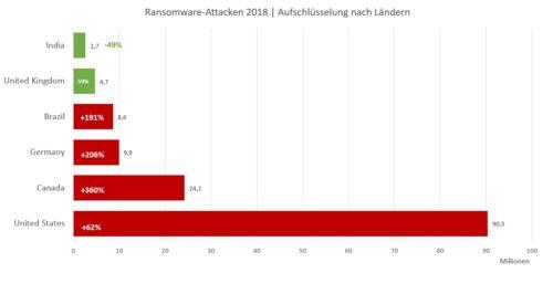 Ransomware-Attacken - Aufschlüsselung nach Ländern