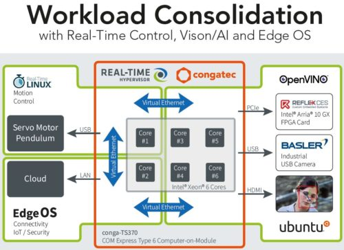 Workload-Consolidation-Demo