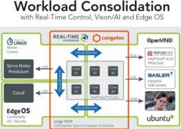 Die nächste Generation des Embedded Vision-Computings in drei unterschiedlichen Varianten