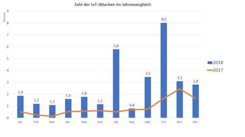 Zahl der IoT-Attacken