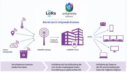 LoRaWAN-Funknetz für moderne IoT-Anwendungen