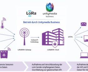 Digitalisierung von Städten und Kommunen: LoRaWAN-Funknetz für moderne IoT-Anwendungen von Unitymedia Business