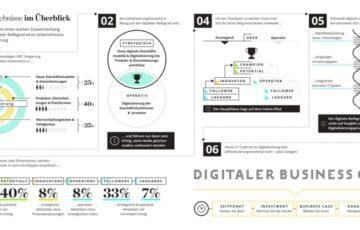 Digitalisierung und wie sie zu Buche schlägt: Digitaler Reifegrad treibt EBIT