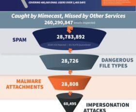 Aktuelle Untersuchung von Mimecast belegt enormen Anstieg von E-Mail-Attacken auf Unternehmen