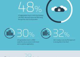 Studie von Thales: Unternehmen schützen Daten in der Cloud nur unzureichend