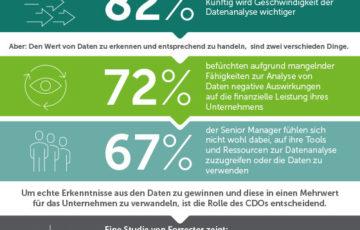 Finanzielle Einbußen durch zu wenig Wissen bei Datenanalysen erwartet – sind CDOs die Lösung?