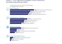 WHU-Studie: Nur eine Minderheit deutscher Familienunternehmen nutzt bereits heute aktiv Digitaltechnologien – nur eine knappe Mehrheit Basis-IT
