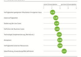 IT-Trends 2020: Das Business profitiert von der Digitalisierung und intelligenten Technologien, während in der IT die Herausforderungen steigen
