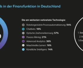 Studie: Viele deutsche CFOs scheitern an der Digitalisierungswelle