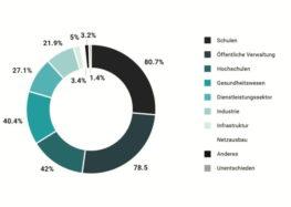 Corona-Krise offenbart: Nachholbedarf bei Digitalisierung in Deutschland