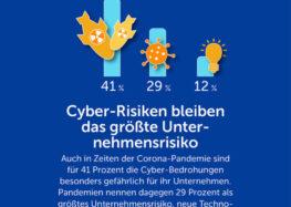 Cyberattacken größeres Geschäftsrisiko als Pandemien