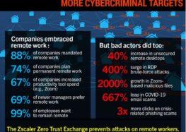 Arbeit aus dem Home Office lässt Cyberkriminalität ansteigen