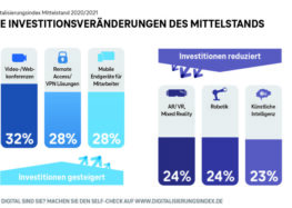 Digitalisierungsindex Mittelstand 2020/2021: Corona beschleunigt Digitalisierung im Mittelstand