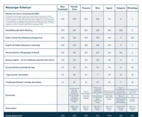 Instant Messenger für Unternehmen: Der Datenschutzvergleich